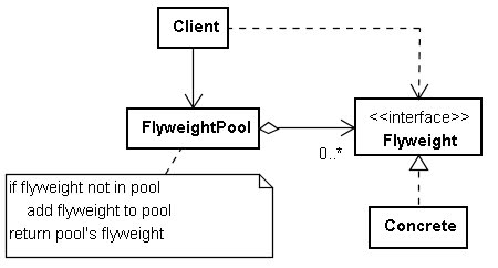 Flyweight for Pool design pattern java