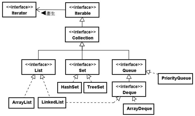 认识collection 架构